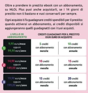 Crediti shop