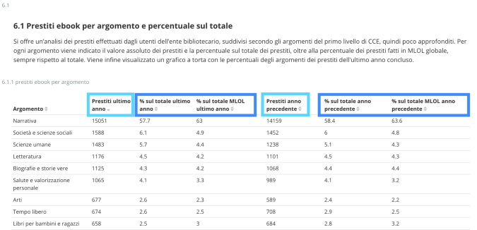 MLOL Report. Prestiti ebook per argomento