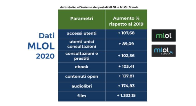 Una tabella di analisi dei dati MLOL